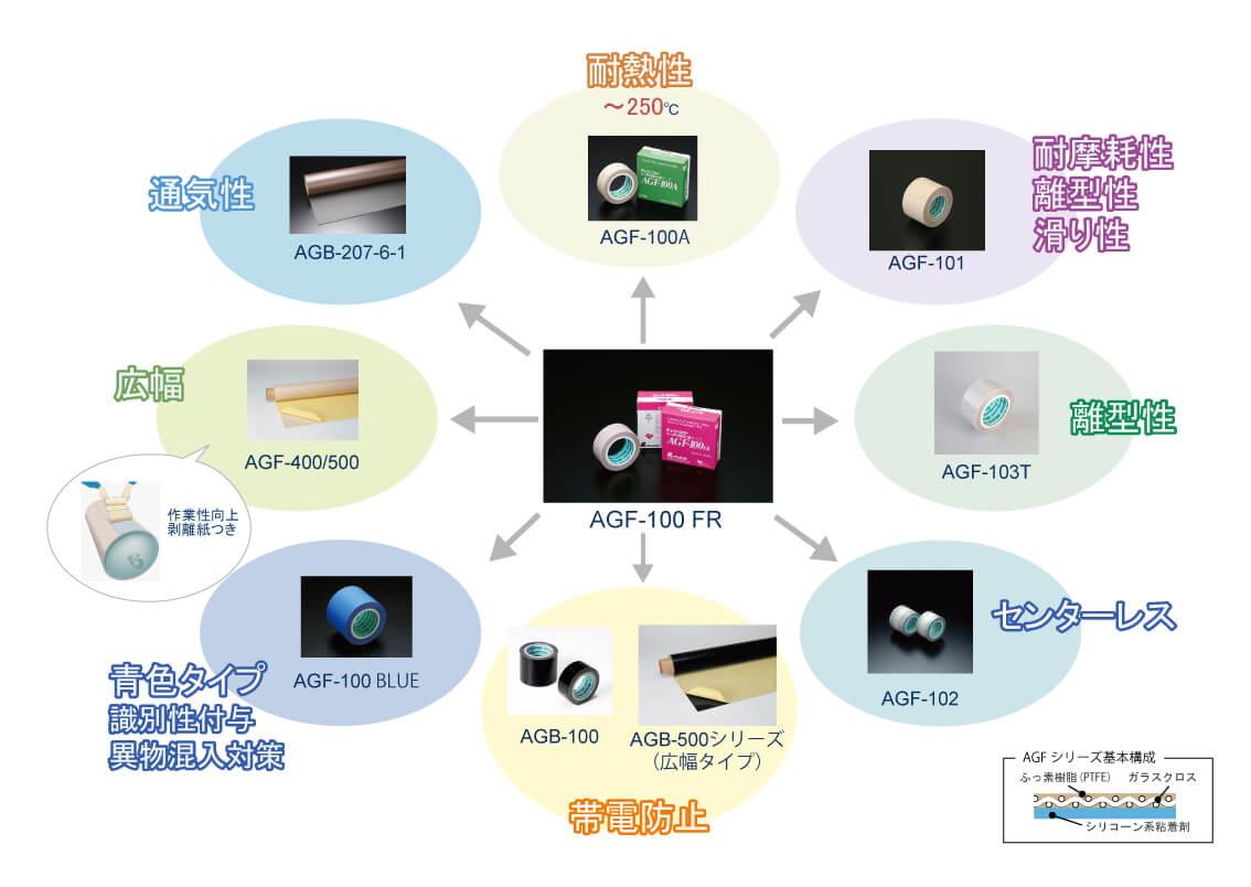 中興化成工業のふっ素樹脂製粘着テープAGFシリーズの早見図